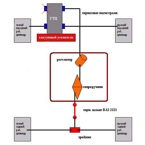 2) Стандартное крепление.  Тормоза прокачиваются обычным способом.